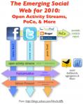 social_web_2010_standards