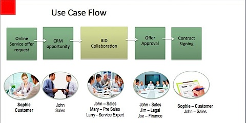 SocialNow_Use_Case_Flow.jpg